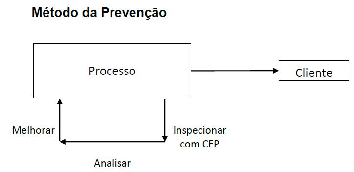 metodo_prevencao