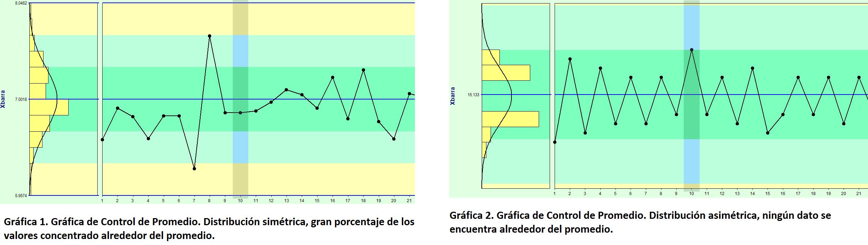 Gráfica de control simétrica x asimétrica