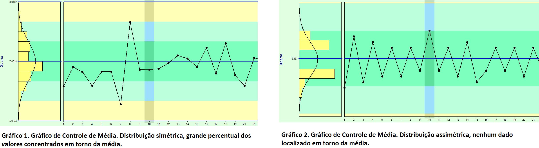 grafico de controle simétrico x assimétrico