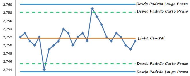 Gráfico de Controle com Limites calculados com desvio padrão de curto e longo prazo