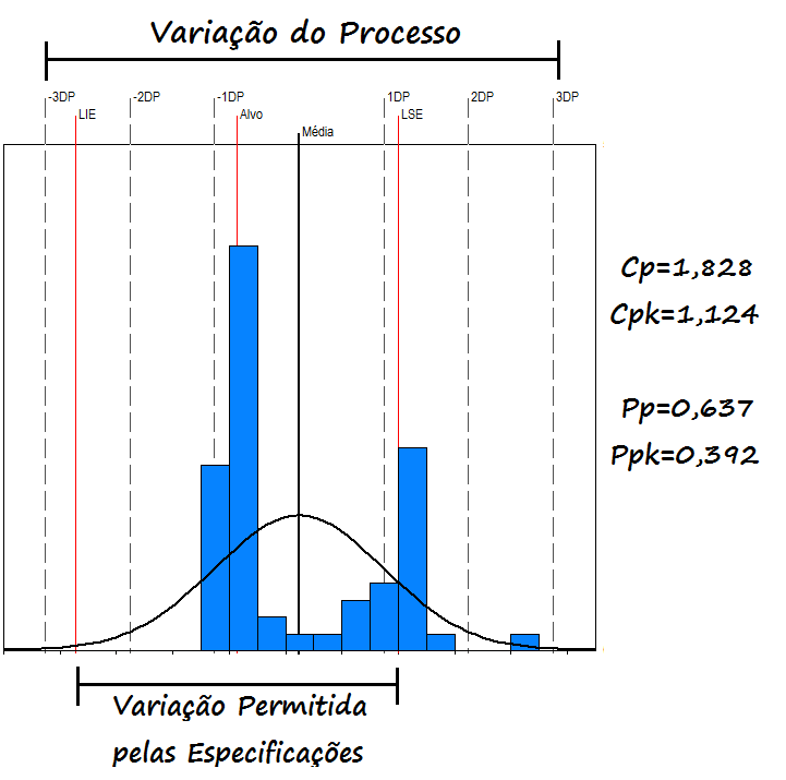 Capacidade e Performance: entenda os índices Cp, Cpk, Pp e Ppk