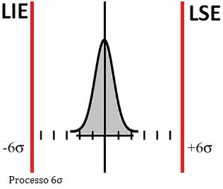 processo_seis_sigma_histograma