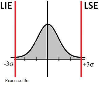 processo_tres_sigma_histograma