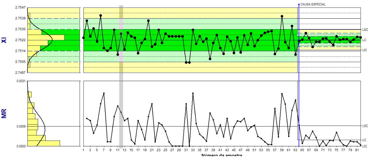 alarme no Gráfico de Controle pode indicar uma melhoria