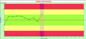 gráfico pré-controle 1_ponto_amarelo