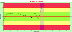 gráfico pré-controle 1_ponto_vermelho