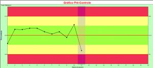 gráfico pré-controle 2_pontos_amarelo_zona