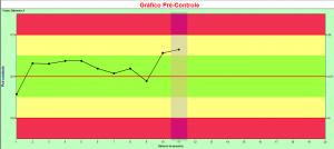 gráfico pré-controle 2_pontos_amarelos