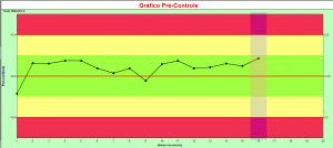 gráfico pré-controle 2_pontos_verde