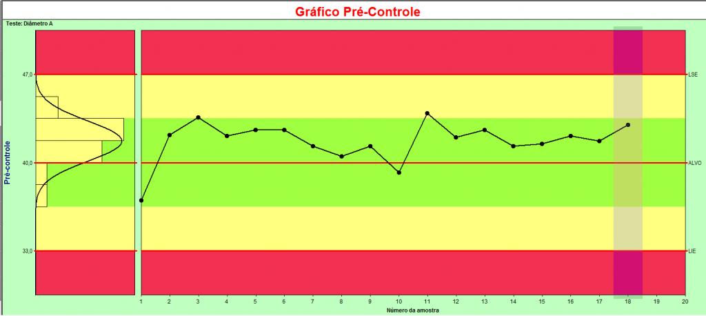 gráfico de pré controle
