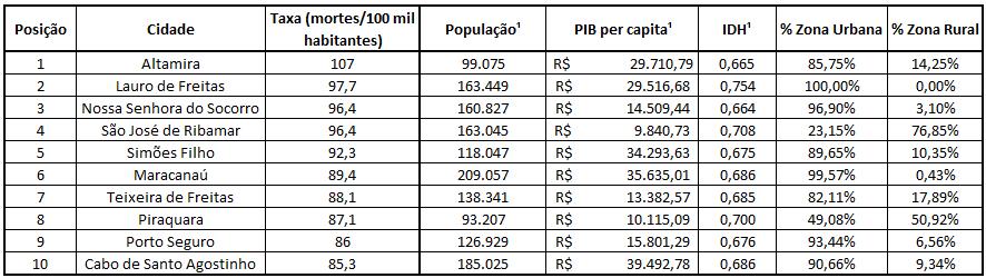 análise de dados em CEP