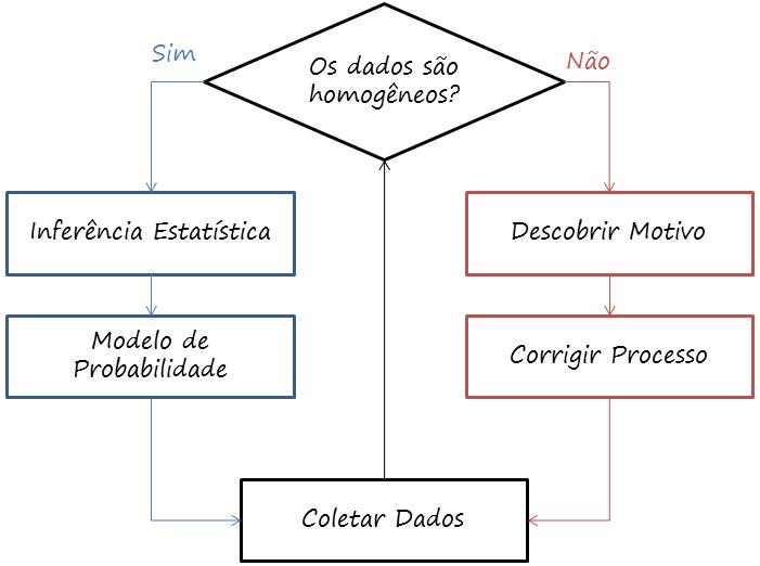 chave para análise de dados