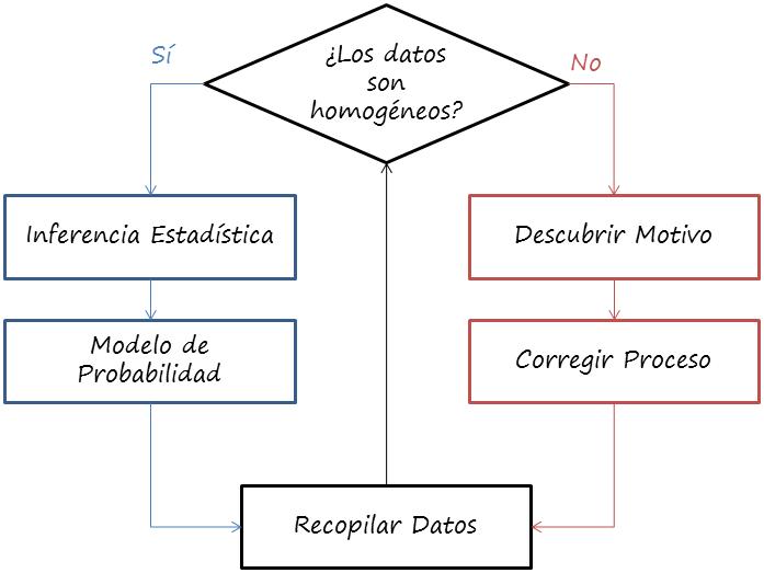 clave para análisis de datos