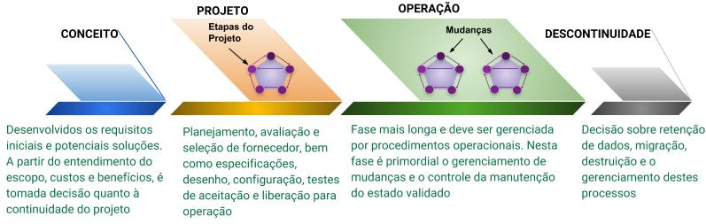 Validação de Software: Ciclo de Vida do Sistema