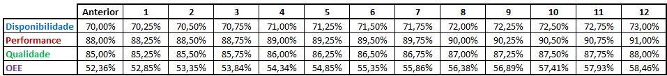 OEE pode aumentar o lucro - Cenário 1 tabela