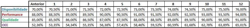 OEE pode aumentar o lucro - Cenário 2 tabela
