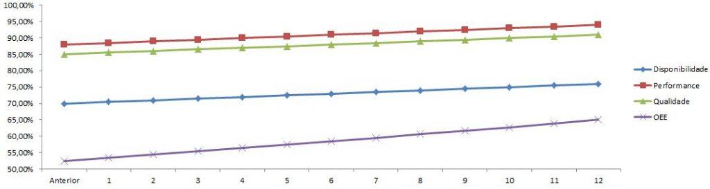 OEE pode aumentar o lucro - Cenário 2