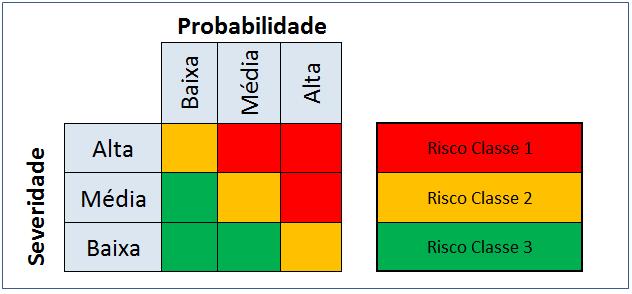 Gerenciamento de Riscos - Método para avaliar e classificar um risco