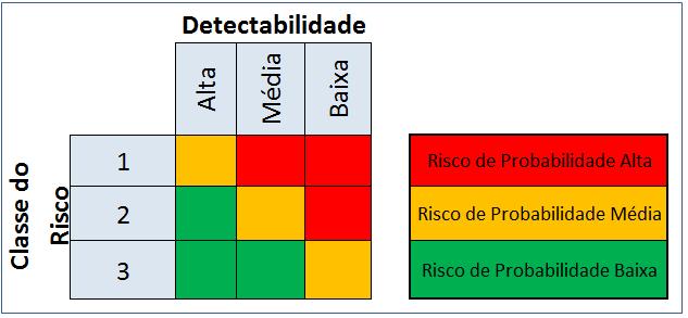 Gerenciamento de Riscos - Método para detectar e priorizar um risco