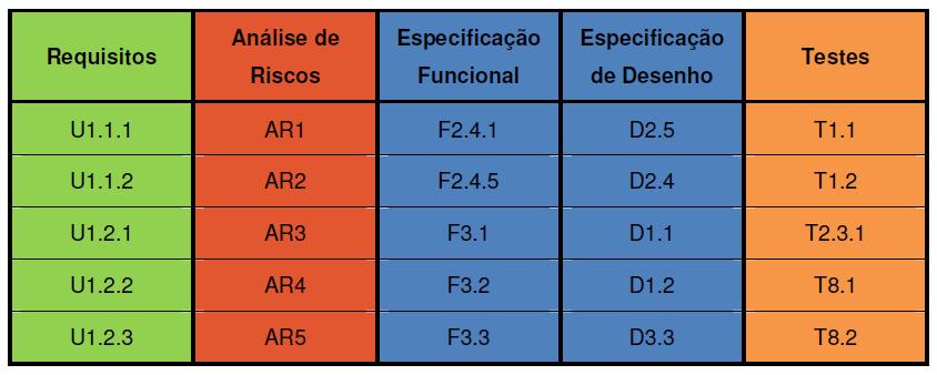 Validar software industrial: Exemplo de matriz de rastreabilidade. Fonte: Guia da ANVISA